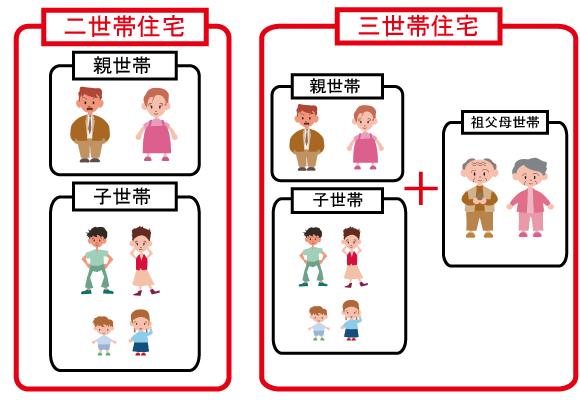 世帯 分離 と は 【FP監修】世帯分離とは|メリット・デメリット、手続きの流れなどを...