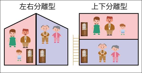世帯 分離 と は 世帯分離と税金(所得税、住民税)の扶養控除は別物です